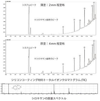 ヘッドスペースGC/MS(HS-GC/MS)
