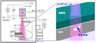 CP加工(イオンミリング)による超精密試料を、お手頃価格でご提供。