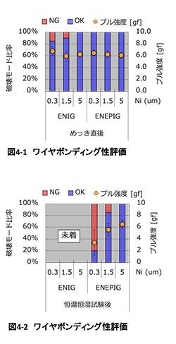 極薄 無電解Ni/Pd/Auプロセスの開発