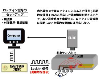 ロックイン発熱解析装置「ELITE」を導入しました
