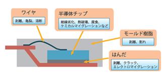 故障解析事例(静電気破壊の再現実験)