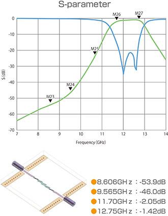 12GHz帯バンドパスフィルタ試作