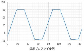 温度サイクル試験(急速温度変化チャンバー)