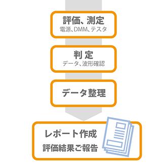 環境試験から車載ネットワーク評価までの一貫提案