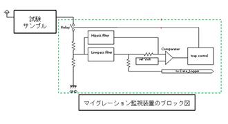 高電圧マイグレーション試験 ~1000V印加の絶縁耐圧確認~