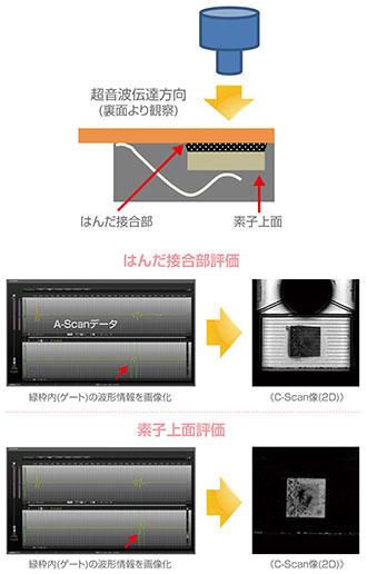非破壊解析技術 C-SAM(2D〜3D)