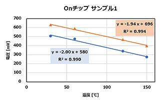 パワーサイクル試験