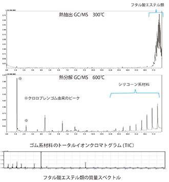熱抽出/熱分解GC/MS分析