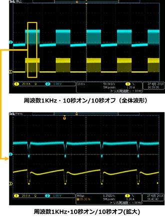 パルス通電パワーサイクル試験とその応用例
