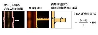 プリント基板の各種評価