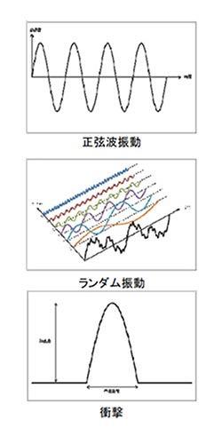 振動試験(複合タイプ)
