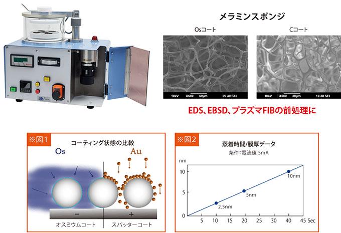 複雑な構造をもつ試料に、均一な導電被膜を形成するオスミウムコーター
