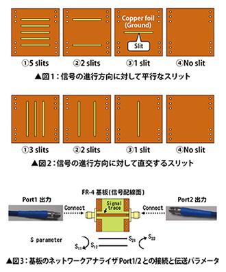 基板のグラウンドパターンが信号伝送におよぼす影響