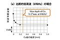 車載電子機器のEMC性能確保(1)~金属板の電磁遮蔽能力の検証~